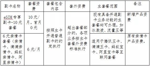 中国联通eSIM主副卡